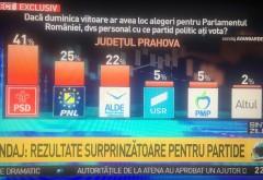 Sondaj in Prahova. PSD spulbera sorosistii si hastag-istii cu 41% INCREDERE la vot