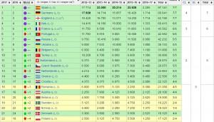 România a coborât în clasamentul coeficienţilor, şansele să mai avem două echipă în Ligă sunt minime!